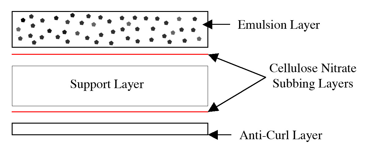 structure of a film material Photographic film is a chemically reactive material that records a fixed or still image when the film is they consist of a spool enclosed in a metal jacket the tongue of the film is drawn over the pressure several new camera films use t-grain emulsion technology, in which the molecular structure of the.